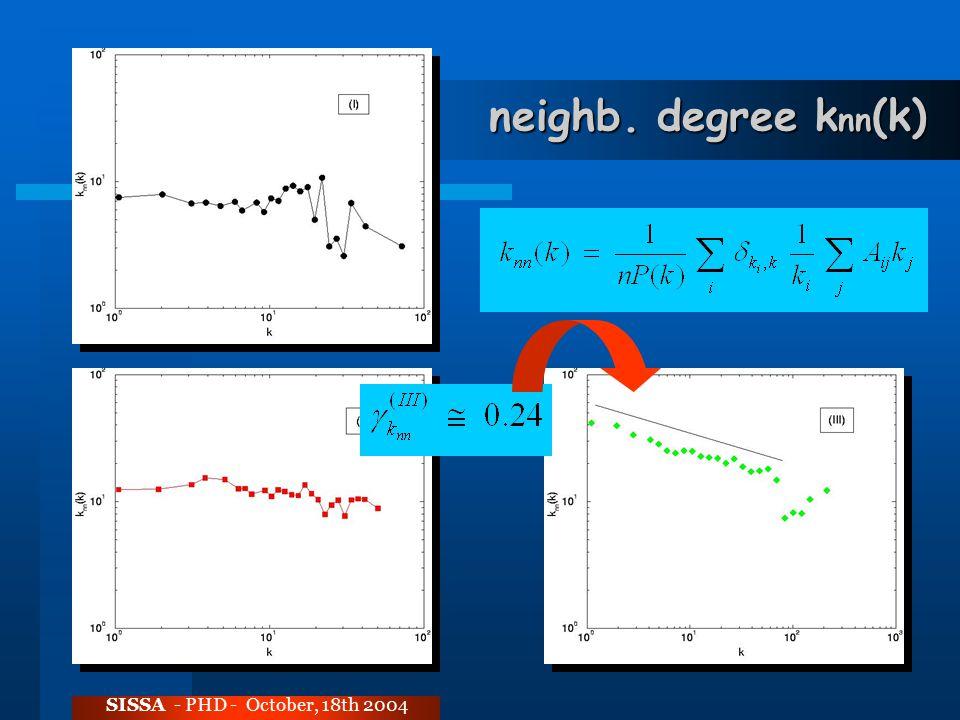 neighb. degree k nn (k) SISSA - PHD - October, 18th 2004