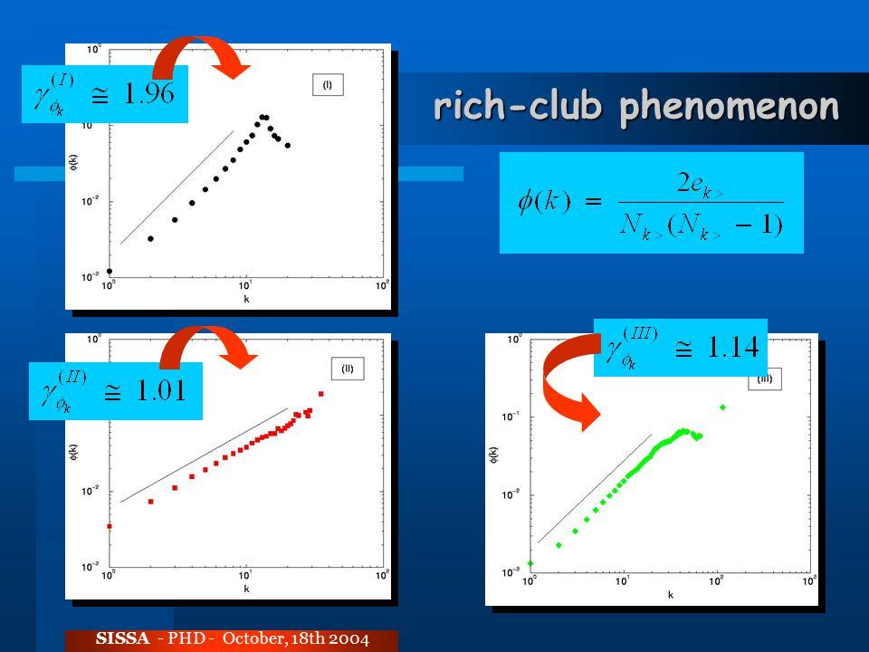 rich-club phenomenon SISSA - PHD - October, 18th 2004