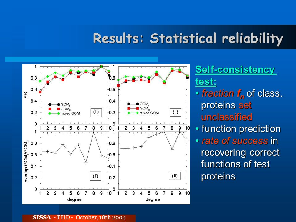 Results: Statistical reliability SISSA - PHD - October, 18th 2004 Self-consistencytest: fraction f n of class.