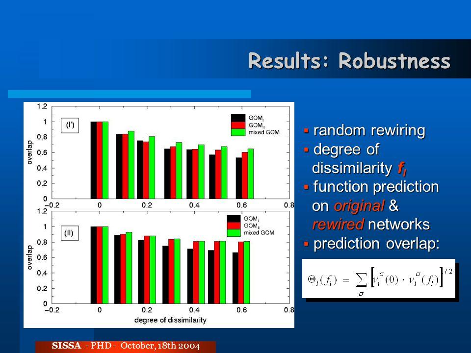 Results: Robustness SISSA - PHD - October, 18th 2004  random rewiring  degree of dissimilarity f l dissimilarity f l  function prediction on original & on original & rewired networks rewired networks  prediction overlap: