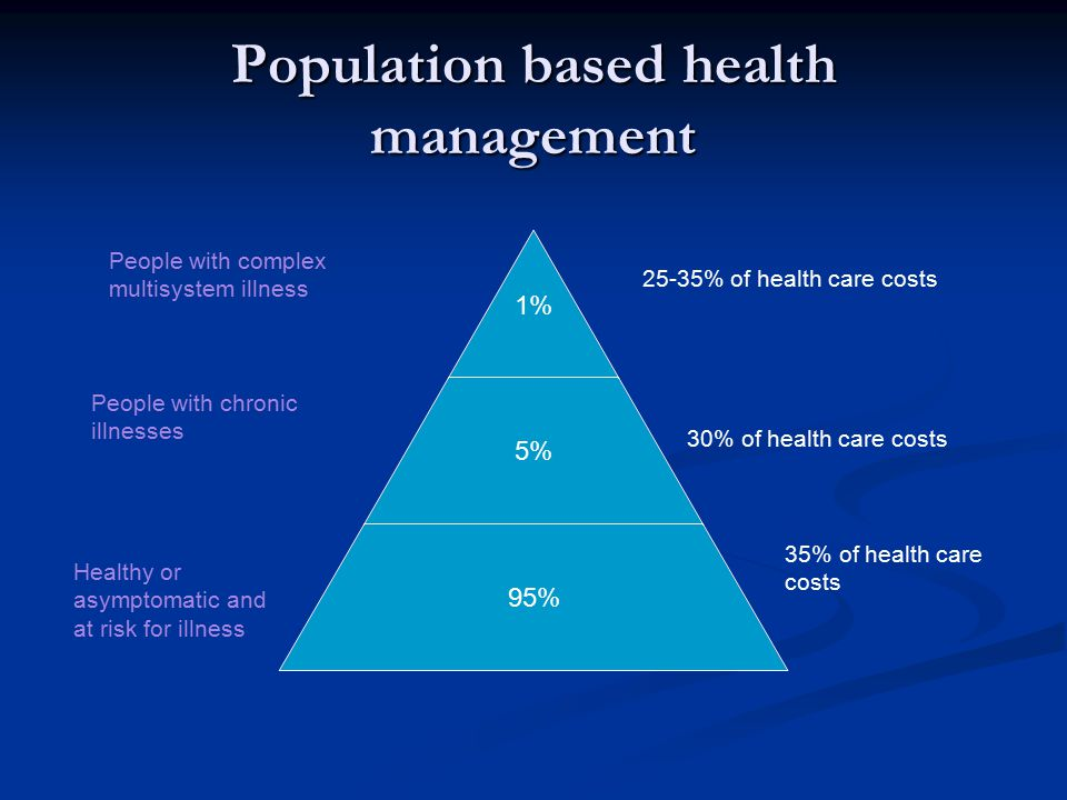 Population based health management 1% 5% 95% 25-35% of health care costs 30% of health care costs 35% of health care costs People with complex multisystem illness People with chronic illnesses Healthy or asymptomatic and at risk for illness