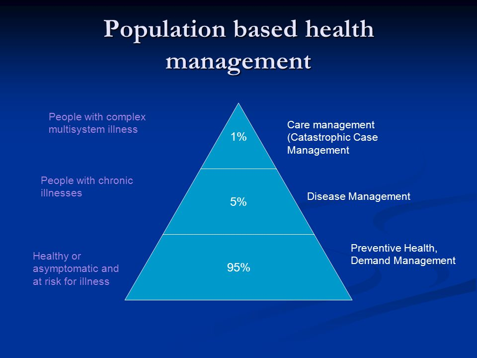 Population based health management 1% 5% 95% Care management (Catastrophic Case Management Disease Management Preventive Health, Demand Management People with complex multisystem illness People with chronic illnesses Healthy or asymptomatic and at risk for illness