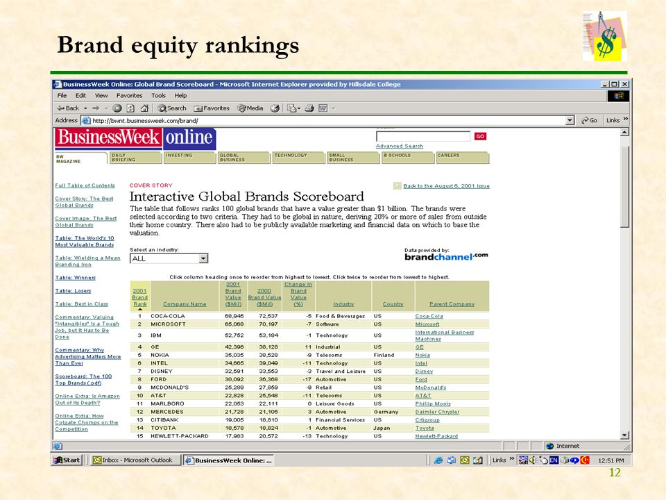 12 Brand equity rankings