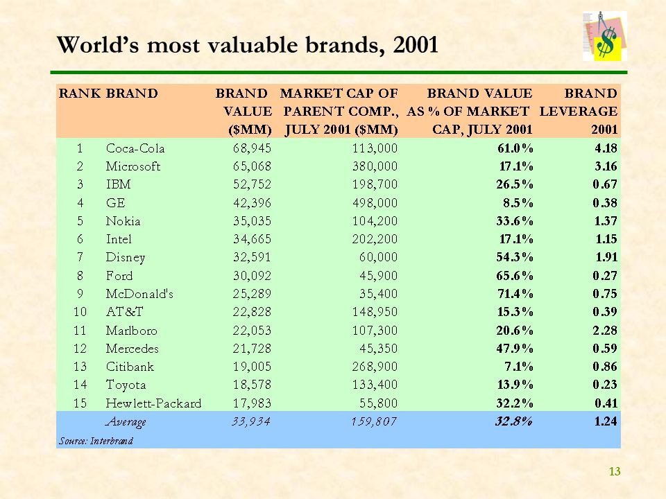 13 World's most valuable brands, 2001
