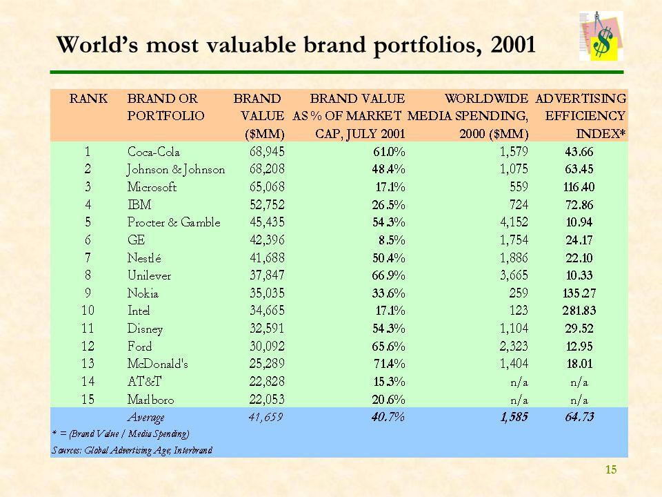 15 World's most valuable brand portfolios, 2001