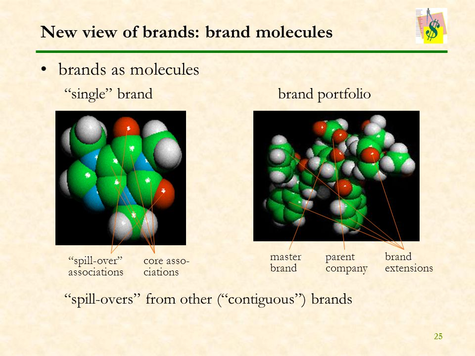 25 New view of brands: brand molecules brands as molecules single brandbrand portfolio spill-overs from other ( contiguous ) brands master brand parent company brand extensions core asso- ciations spill-over associations