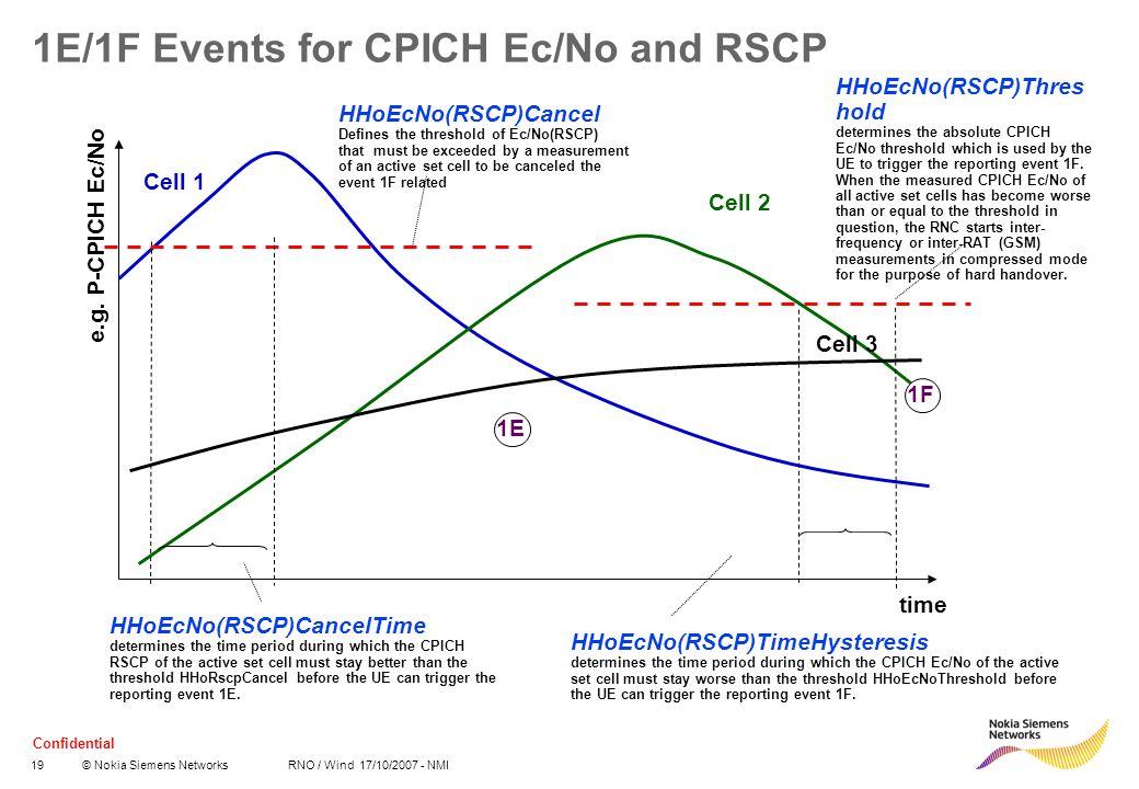 Confidential 19© Nokia Siemens Networks RNO / Wind 17/10/2007 - NMI 1E/1F Events for CPICH Ec/No and RSCP time Cell 1 Cell 2 Cell 3 e.g. P-CPICH Ec/No