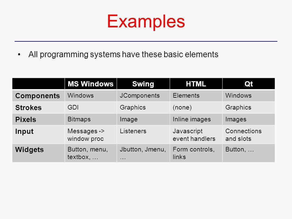 Examples MS WindowsSwingHTMLQt Components WindowsJComponentsElementsWindows Strokes GDIGraphics(none)Graphics Pixels BitmapsImageInline imagesImages Input Messages -> window proc ListenersJavascript event handlers Connections and slots Widgets Button, menu, textbox, … Jbutton, Jmenu, … Form controls, links Button, … All programming systems have these basic elements