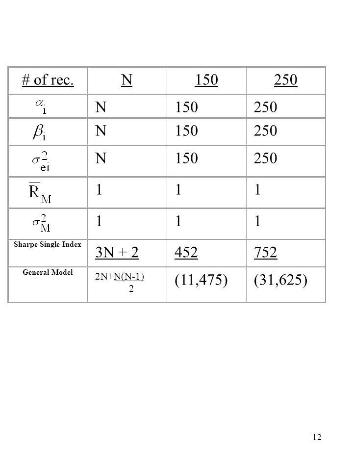 12 # of rec.N150250 N150250 N150250 N150250111111 Sharpe Single Index 3N + 2452752 General Model 2N+N(N-1) 2 (11,475)(31,625)