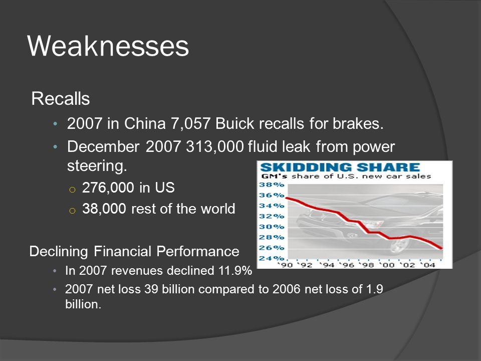 Weaknesses Recalls 2007 in China 7,057 Buick recalls for brakes.
