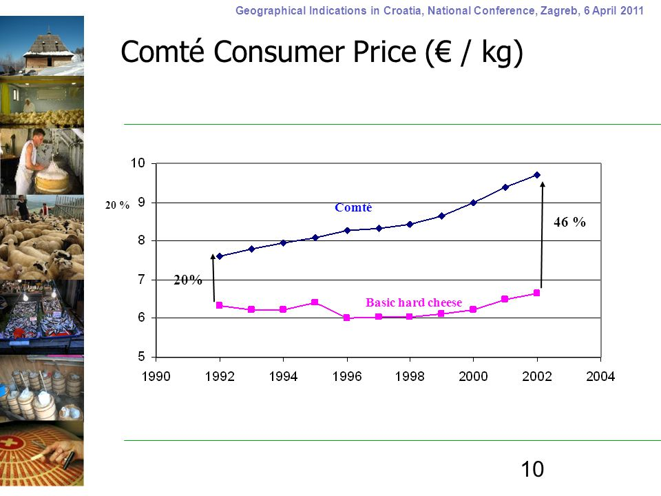Geographical Indications in Croatia, National Conference, Zagreb, 6 April 2011 Comté Basic hard cheese 20 % 46 % 10 Comté Consumer Price (€ / kg) 20%