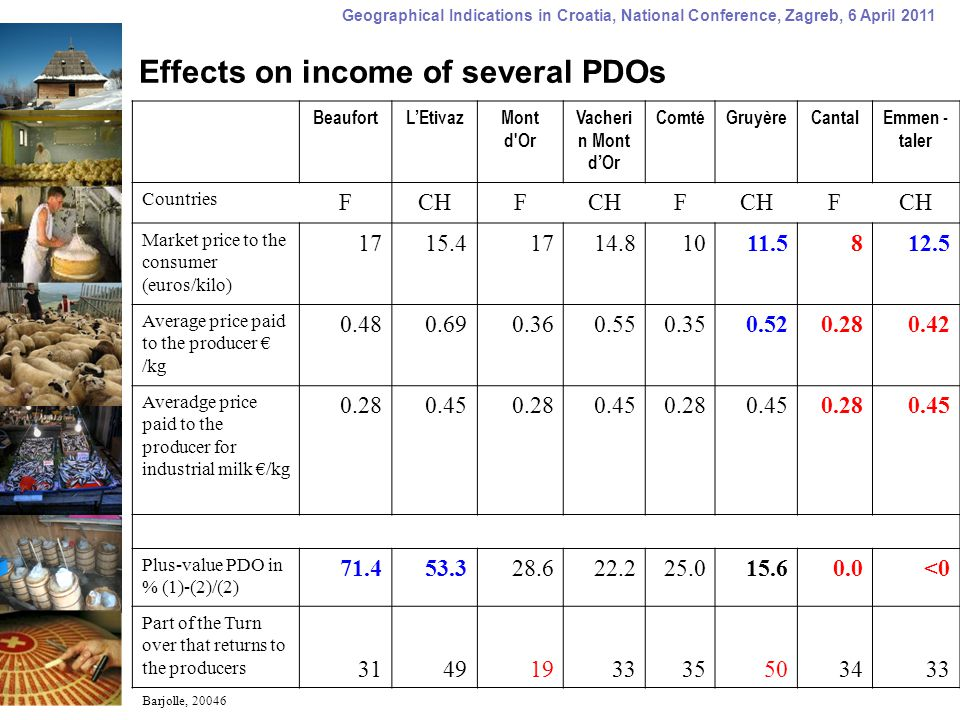 Geographical Indications in Croatia, National Conference, Zagreb, 6 April 2011 Effects on income of several PDOs BeaufortL'EtivazMont d'Or Vacheri n M