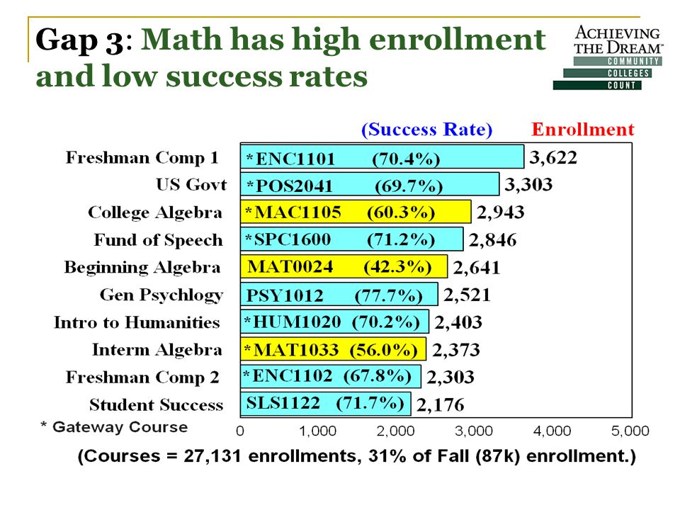 Gap 3: Math has high enrollment and low success rates