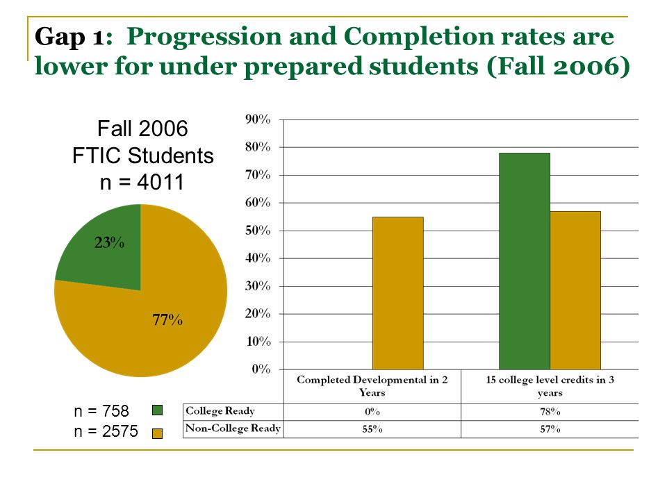 Gap 1: Progression and Completion rates are lower for under prepared students (Fall 2006) Fall 2006 FTIC Students n = 4011 n = 758 n = 2575