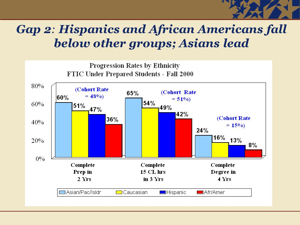 Gap 2: Hispanics and African Americans fall below other groups; Asians lead