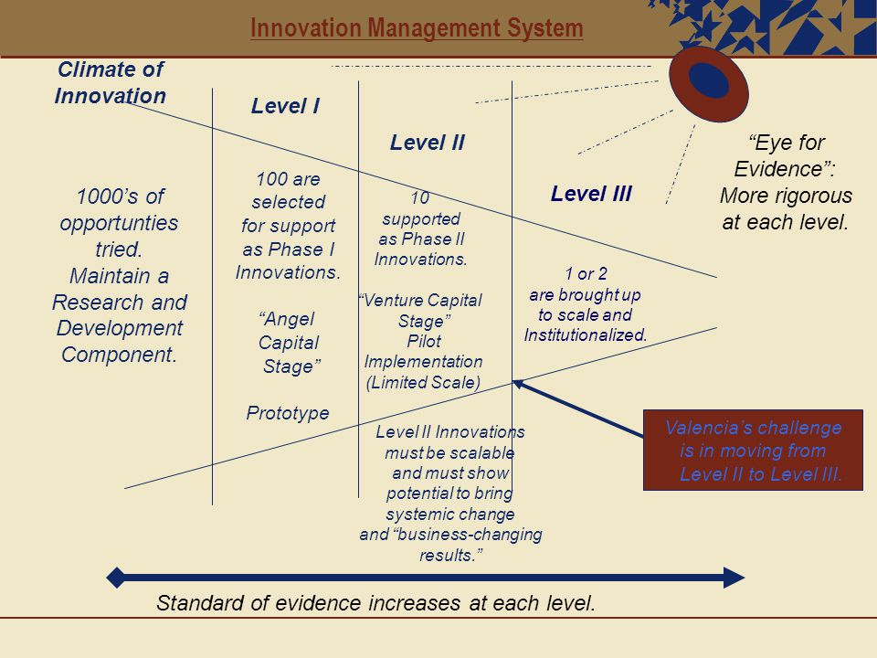 Innovation Management System 1000's of opportunties tried.