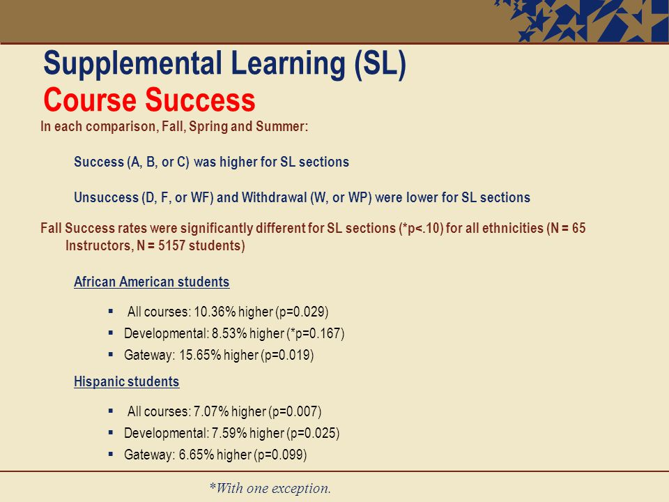 Supplemental Learning (SL) Course Success In each comparison, Fall, Spring and Summer: Success (A, B, or C) was higher for SL sections Unsuccess (D, F, or WF) and Withdrawal (W, or WP) were lower for SL sections Fall Success rates were significantly different for SL sections (*p<.10) for all ethnicities (N = 65 Instructors, N = 5157 students) African American students  All courses: 10.36% higher (p=0.029)  Developmental: 8.53% higher (*p=0.167)  Gateway: 15.65% higher (p=0.019) Hispanic students  All courses: 7.07% higher (p=0.007)  Developmental: 7.59% higher (p=0.025)  Gateway: 6.65% higher (p=0.099) *With one exception.