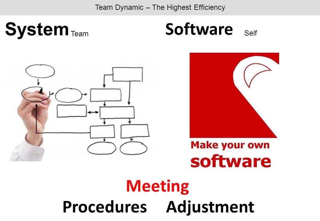 Team Dynamic – The Highest Efficiency System Software ProceduresAdjustment Meeting Self Team
