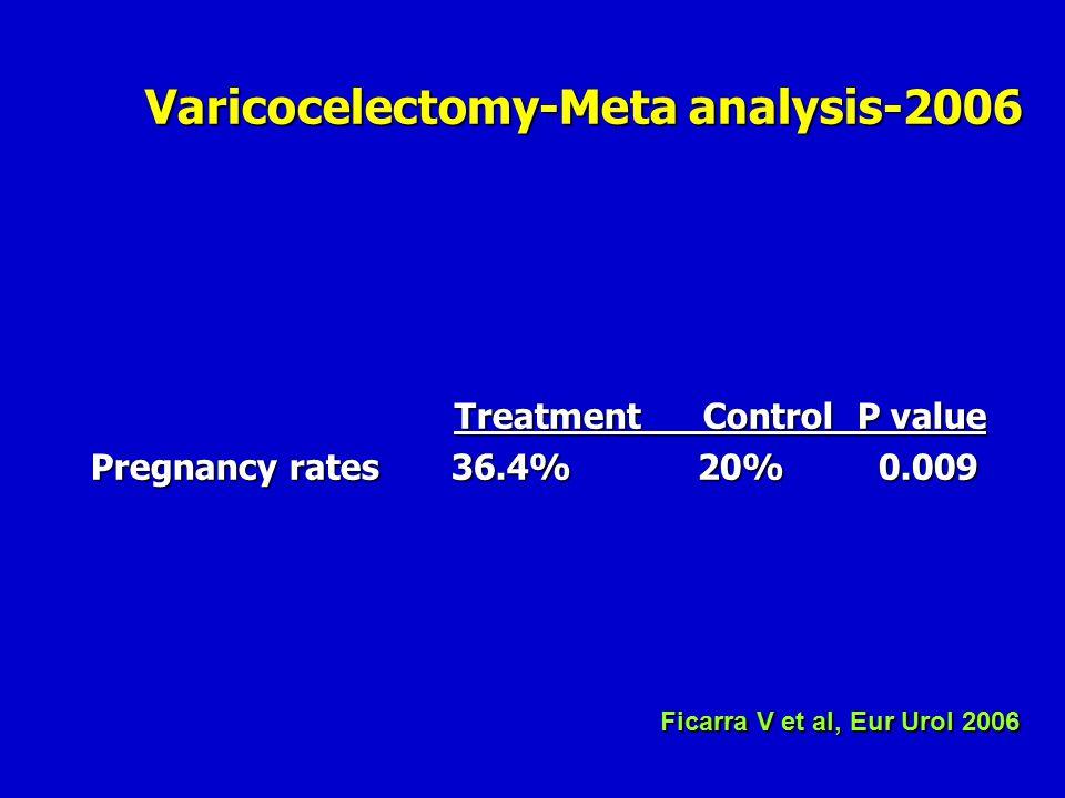 Treatment Control P value Pregnancy rates 36.4% 20% 0.009 Ficarra V et al, Eur Urol 2006 Varicocelectomy-Meta analysis-2006