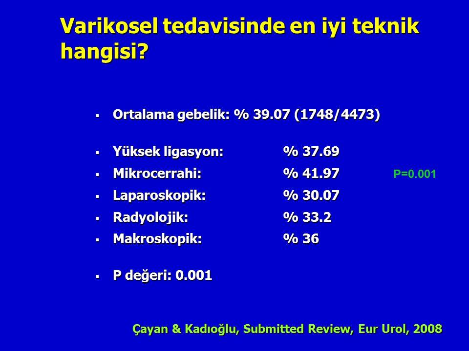 P=0.001 Varikosel tedavisinde en iyi teknik hangisi?  Ortalama gebelik: % 39.07 (1748/4473)  Yüksek ligasyon:% 37.69  Mikrocerrahi:% 41.97  Laparo