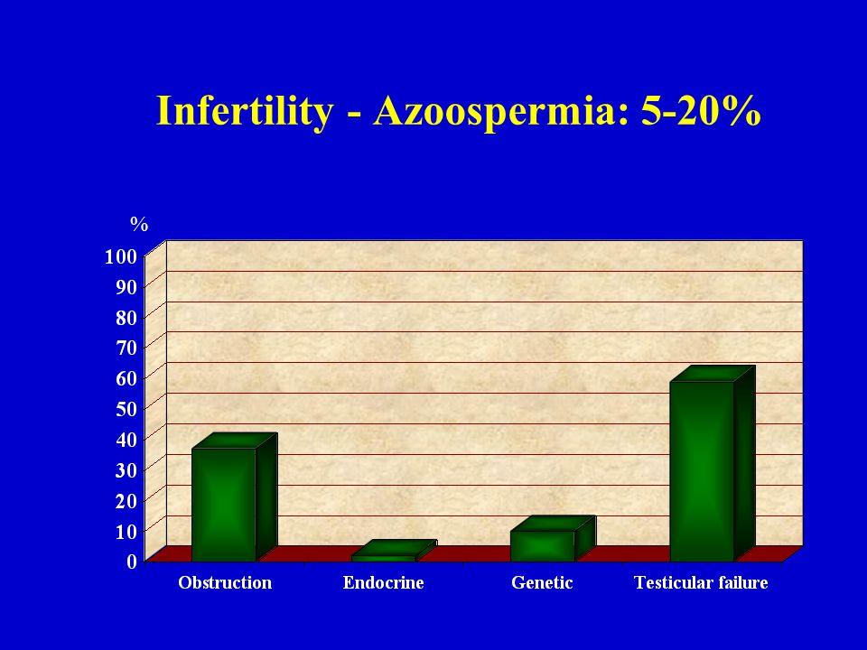 Infertility - Azoospermia: 5-20% %