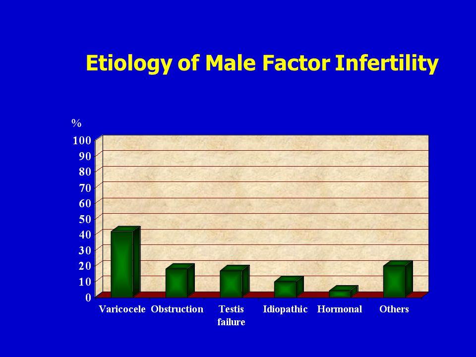Etiology of Male Factor Infertility %