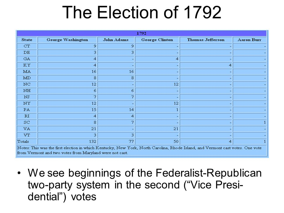 The Election of 1792 We see beginnings of the Federalist-Republican two-party system in the second ( Vice Presi- dential ) votes