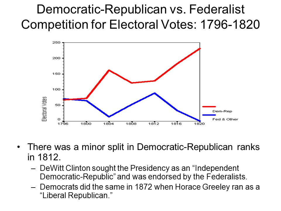 Democratic-Republican vs.