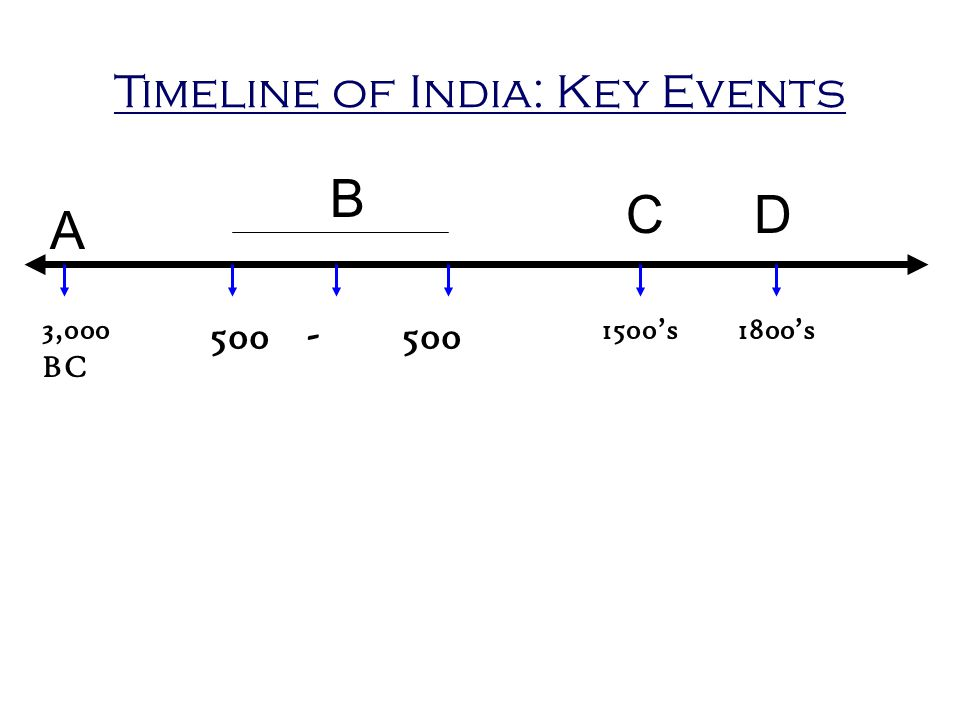 Timeline of India: Key Events A B 3,000 BC 500-500 C 1500's1800's D