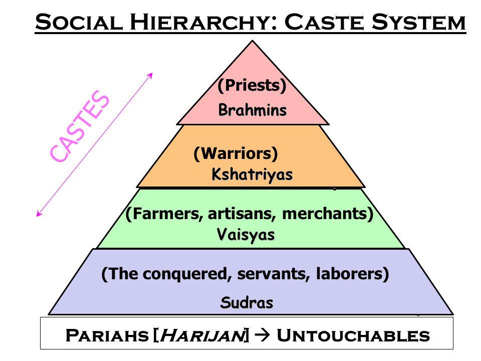 Social Hierarchy: Caste System Sudras Vaisyas Kshatriyas Brahmins (Warriors) (Farmers, artisans, merchants) (The conquered, servants, laborers) Pariahs [Harijan]  Untouchables (Priests) CASTES