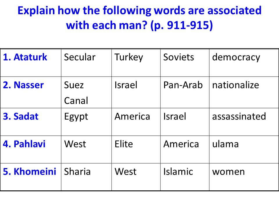 Explain how the following words are associated with each man.