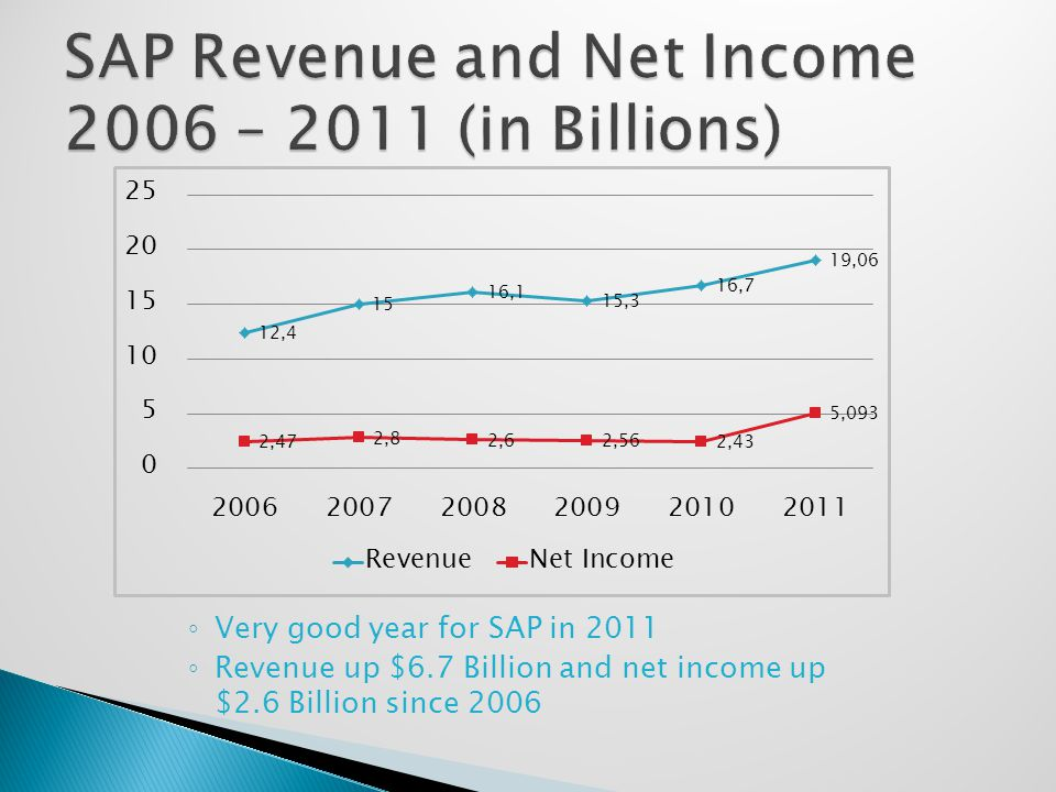 ◦ Very good year for SAP in 2011 ◦ Revenue up $6.7 Billion and net income up $2.6 Billion since 2006