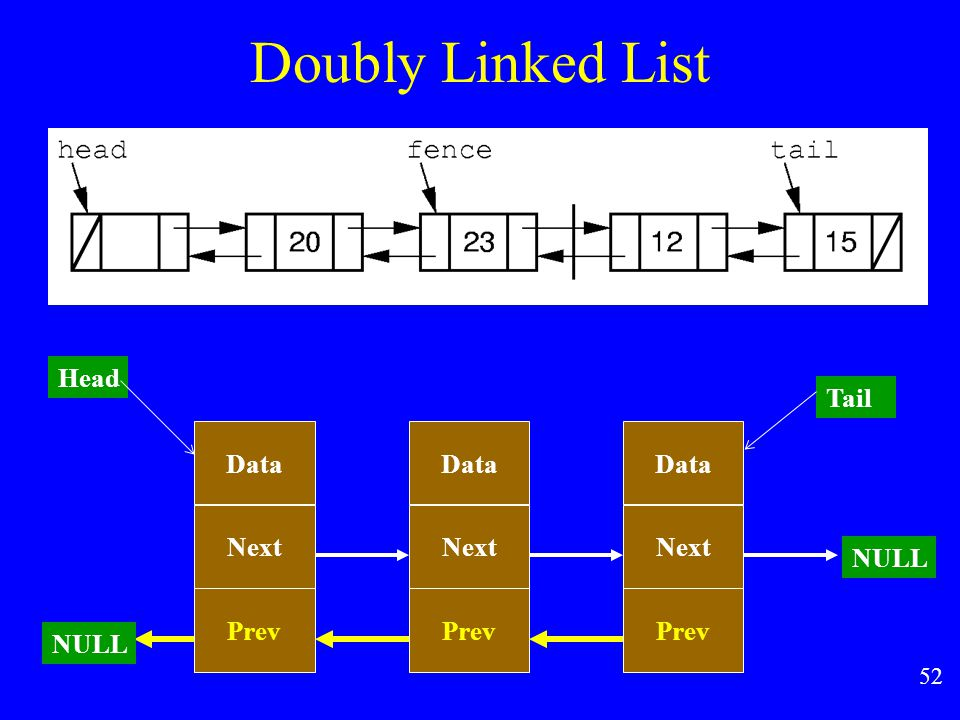 51  Doubly Linked Lists A doubly linked list is designed to allow convenient access from a list node to the next node and also to the preceding node on the list.
