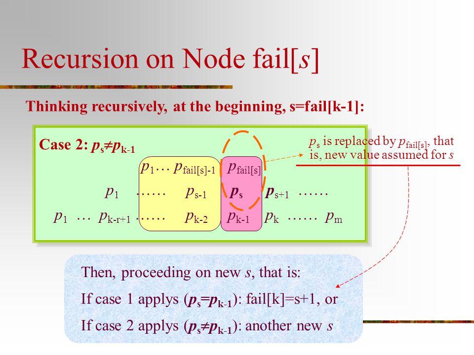 Recursion on Node fail[s] Thinking recursively, at the beginning, s=fail[k-1]: Case 2: p s  p k-1 p 1 … p fail[s]-1 p fail[s] p 1 …… p s-1 p s p s+1