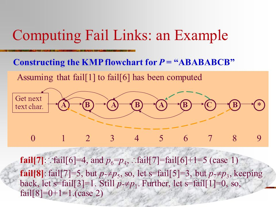 """Computing Fail Links: an Example Constructing the KMP flowchart for P = """"ABABABCB"""" Assuming that fail[1] to fail[6] has been computed Get next text ch"""