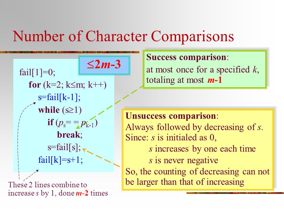 Number of Character Comparisons Success comparison: at most once for a specified k, totaling at most m-1 Success comparison: at most once for a specif