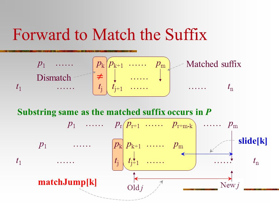 Forward to Match the Suffix p 1 …… p k p k+1 …… p m t 1 …… t j t j+1 …… …… t n  …… Matched suffix Dismatch Substring same as the matched suffix occur