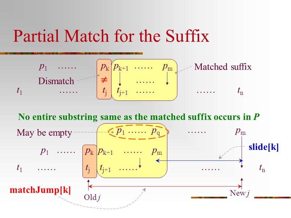 Partial Match for the Suffix p 1 …… p k p k+1 …… p m t 1 …… t j t j+1 …… …… t n  …… Matched suffix Dismatch No entire substring same as the matched s