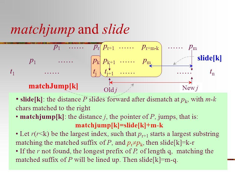 matchjump and slide p 1 …… p r p r+1 …… p r+m-k …… p m p 1 …… p k p k+1 …… p m t 1 …… t j t j+1 …… …… t n Old j New j slide[k] matchJump[k] slide[k]: