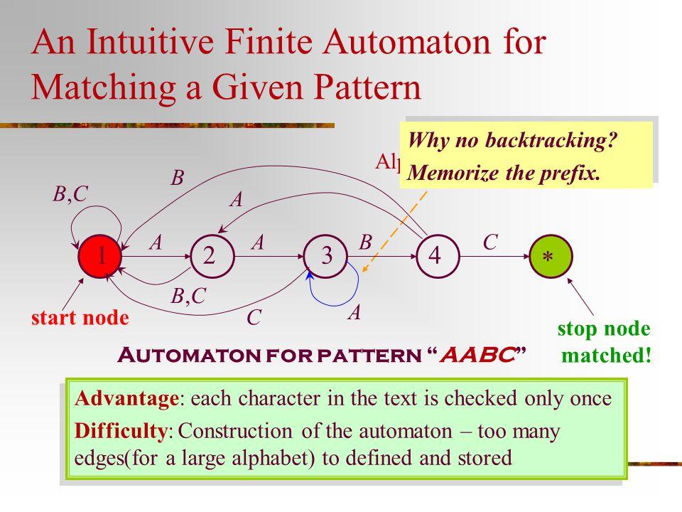 The Knuth-Morris-Pratt Flowchart Get next text char.