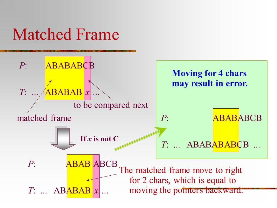 P: ABABABCB T:... ABABAB x … Matched Frame matched frame to be compared next If x is not C P: ABAB ABCB T:... ABABAB x … The matched frame move to rig