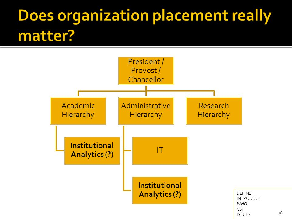 President / Provost / Chancellor Academic Hierarchy Institutional Analytics ( ) Administrative Hierarchy IT Institutional Analytics ( ) Research Hierarchy 18 DEFINE INTRODUCE WHO CSF ISSUES