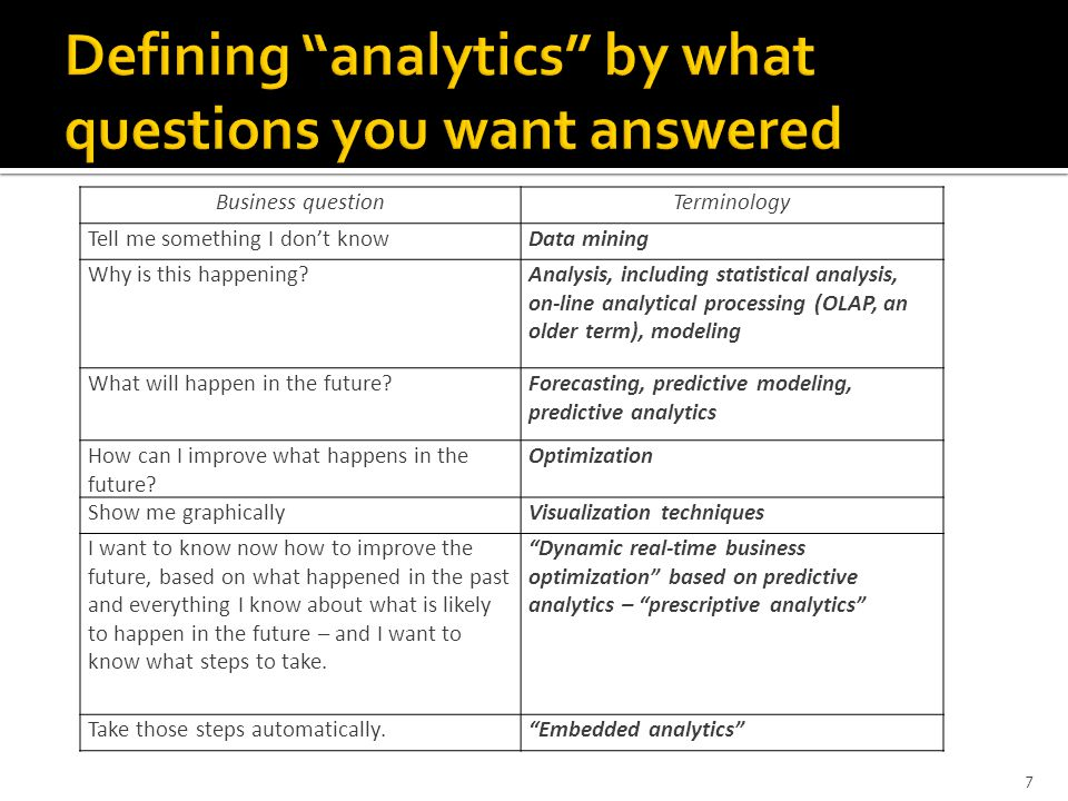 7 Business questionTerminology Tell me something I don't knowData mining Why is this happening Analysis, including statistical analysis, on-line analytical processing (OLAP, an older term), modeling What will happen in the future Forecasting, predictive modeling, predictive analytics How can I improve what happens in the future.
