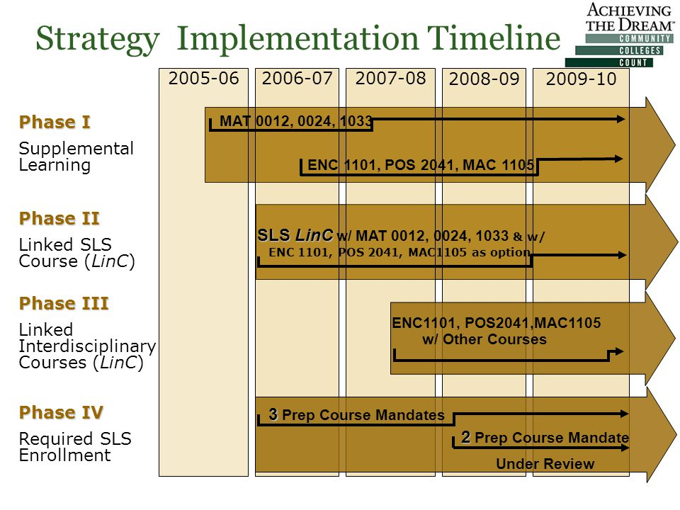 Strategy Implementation Timeline Phase I Supplemental Learning Phase II Linked SLS Course (LinC) Phase III Linked Interdisciplinary Courses (LinC) 2005-062006-072007-08 2008-092009-10 ENC1101, POS2041,MAC1105 w/ Other Courses SLSLinC SLS LinC w/ MAT 0012, 0024, 1033 & w/ ENC 1101, POS 2041, MAC1105 as option Phase IV Required SLS Enrollment 3 3 Prep Course Mandates MAT 0012, 0024, 1033 ENC 1101, POS 2041, MAC 1105 2 2 Prep Course Mandate Under Review