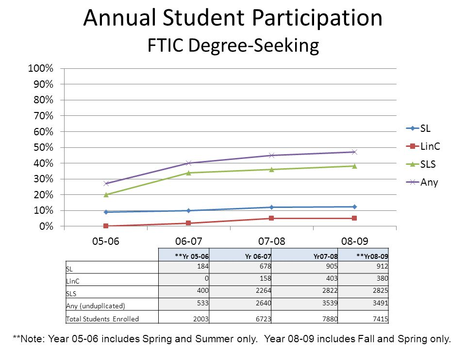 Annual Student Participation FTIC Degree-Seeking **Yr 05-06Yr 06-07Yr07-08**Yr08-09 SL 184678905912 LinC 0158403380 SLS 400226428222825 Any (unduplicated) 533264035393491 Total Students Enrolled2003672378807415 **Note: Year 05-06 includes Spring and Summer only.