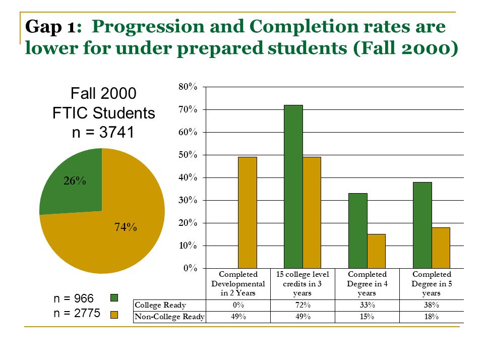 Gap 1: Progression and Completion rates are lower for under prepared students (Fall 2000) Fall 2000 FTIC Students n = 3741 n = 966 n = 2775