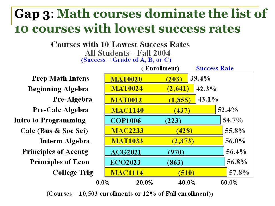 Gap 3: Math courses dominate the list of 10 courses with lowest success rates