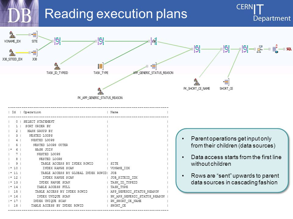 Reading execution plans ----------------------------------------------------------------------------------- | Id | Operation | Name | ----------------------------------------------------------------------------------- | 0 | SELECT STATEMENT | | | 1 | SORT ORDER BY | | | 2 | HASH GROUP BY | | | 3 | NESTED LOOPS | | | 4 | NESTED LOOPS | | | 5 | NESTED LOOPS OUTER | | |* 6 | HASH JOIN | | | 7 | NESTED LOOPS | | | 8 | NESTED LOOPS | | | 9 | TABLE ACCESS BY INDEX ROWID | SITE | |* 10 | INDEX RANGE SCAN | VONAME_IDX | |* 11 | TABLE ACCESS BY GLOBAL INDEX ROWID| JOB | |* 12 | INDEX RANGE SCAN | JOB_SITEID_IDX | |* 13 | INDEX RANGE SCAN | TASK_ID_TYPEID | |* 14 | TABLE ACCESS FULL | TASK_TYPE | | 15 | TABLE ACCESS BY INDEX ROWID | APP_GENERIC_STATUS_REASON | |* 16 | INDEX UNIQUE SCAN | PK_APP_GENERIC_STATUS_REASON | |* 17 | INDEX UNIQUE SCAN | PK_SHORT_CE_NAME | | 18 | TABLE ACCESS BY INDEX ROWID | SHORT_CE | ----------------------------------------------------------------------------------- Parent operations get input only from their children (data sources) Data access starts from the first line without children Rows are sent upwards to parent data sources in cascading fashion Parent operations get input only from their children (data sources) Data access starts from the first line without children Rows are sent upwards to parent data sources in cascading fashion