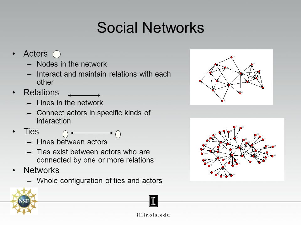 Social Networks Actors –Nodes in the network –Interact and maintain relations with each other Relations –Lines in the network –Connect actors in specific kinds of interaction Ties –Lines between actors –Ties exist between actors who are connected by one or more relations Networks –Whole configuration of ties and actors