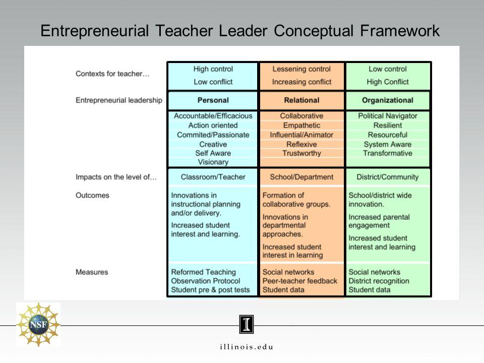 Entrepreneurial Teacher Leader Conceptual Framework